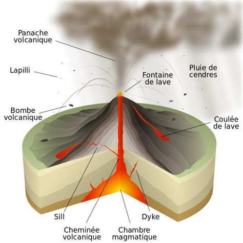 refroidir une chambre les volcans le magma la lave ca chauffe
