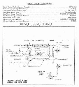 Chris Craft 283 And 327-f Specifications And Operation Statements