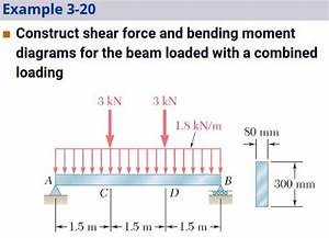 Shear Force And Bending Moment Diagram Examples