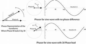 What Is A Phasor Diagram In Ac Circuit Analysis  Phasor