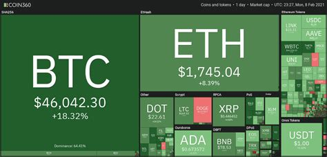 Bitcoin price hits $46,794 as altcoins, stocks rally to ...