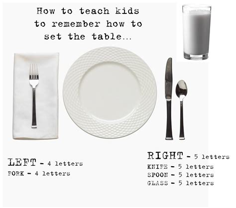 Strong Armor Teaching Kids How To Set The Table