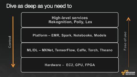 ec2 gpu learning with gpu instances pop up loft tlv 2017