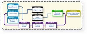 Harbarian Process Modeling