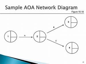 35 In An Aoa Network Diagram        Occur When Two Or More