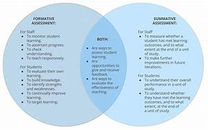 Assessment And Feedback  Types Of Assessment