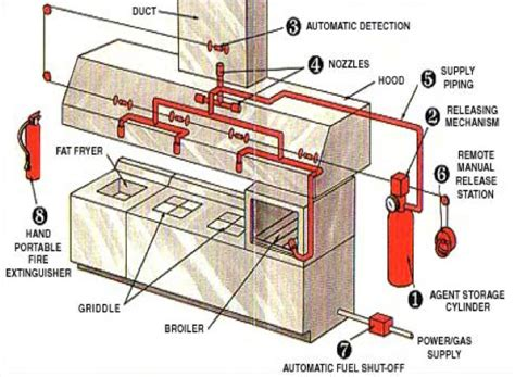 Kitchen Gas Suppression System by Suppression Systems S S