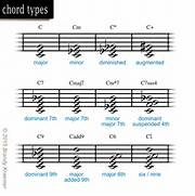 Chords seen in piano m...