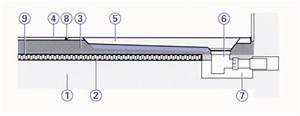 Duschwanne Flach Einbauen Ohne Füße : so werden superflache duschwannen professionell eingebaut ~ Michelbontemps.com Haus und Dekorationen