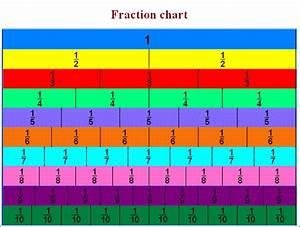 Math: Fractions - CCR Enrichment Tools | Basic ...