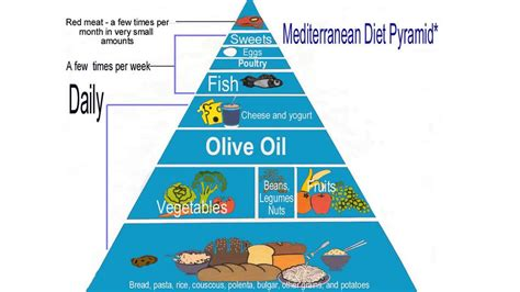 The Mediterranean Diet Recipes