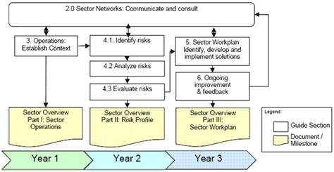 risk management guide  critical infrastructure sectors
