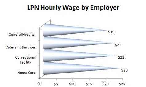 Lpn Salary by Faqs About Lpn Salary Findmylpnprograms Lpn