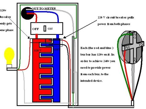 basic help and information how to install a 220v circuit breaker in a panel do it yourself
