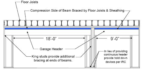 garage door header size calculator lvl strutting beam span table brokeasshome