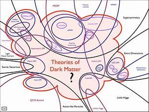 What is Dark Matter?, page 2