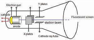 What Are Cathode Rays Used For