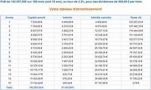 Credit 15000 Euros Sur 5 Ans : les int r ts d un cr dit sont lev s les 1 res ann es ~ Maxctalentgroup.com Avis de Voitures