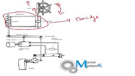 Types Of Steering Arrangements