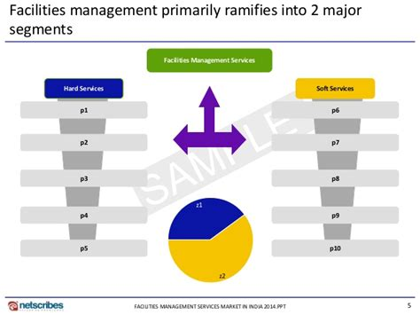 Market Research Report  Facilities Management Services