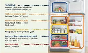 Ordnung Im Kühlschrank : lebensmittel richtig lagern willkommen in rheinland pfalz ~ A.2002-acura-tl-radio.info Haus und Dekorationen
