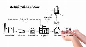 Definición de Cadena de Valor Concepto en Definición ABC