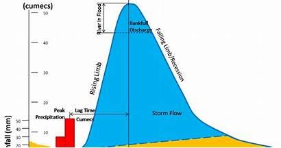 Hydrograph Storm Hydrographs Scs Discharge Nrcs