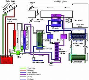 Schematic Diagram Of Liquid Desiccant Air