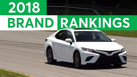 Consumer Reports 2018 Most Reliable Car Brands [video]