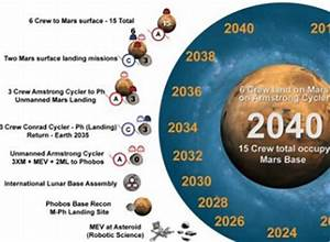 Examining Buzz Aldrin's roadmap to Mars | NASASpaceFlight.com