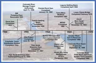 Major Historical Events Timeline