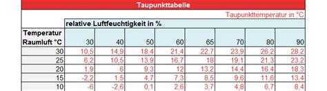 Wann Entsteht Schimmel by Hygrometer Ratgeber Die Besten Ma 223 Nahmen Gegen Schimmel Ii Ii
