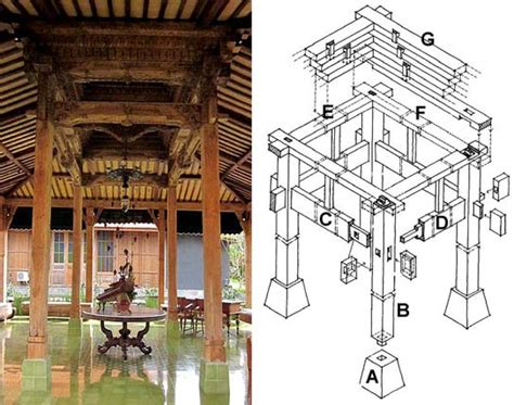 struktur rumah tradisional nusantara jawa tengah