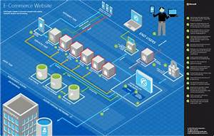 Application Architecture On Microsoft Azure