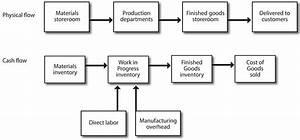 2 1 Characteristics Of Job Order Costing