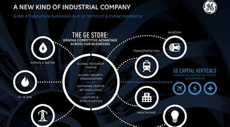 ge digital industrial digital transformation with robert