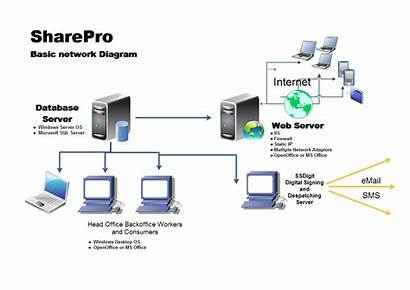 Hardware Network Diagram Requirements Basic Projection Growth