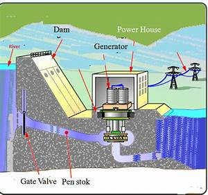 Various Components In Hydroelectric Power Plants