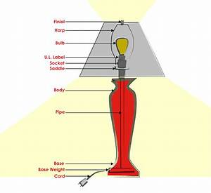 Modern Lamp Terminology Guide
