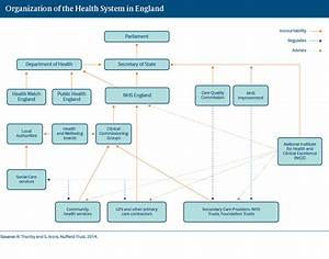 England   International Health Care System Profiles