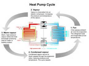 Small Air Source Heat Pump Images