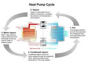 What Is An Air Source Heat Pump Photos