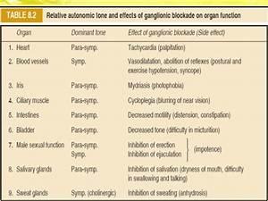 Ganglionic stimulants and blockers suffi