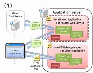 5 1  Restful Web Service  U2014 Terasoluna Server Framework For