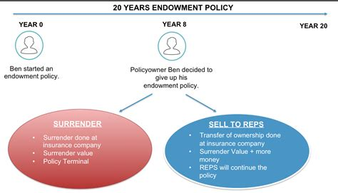 Want Discontinue Your Life Insurance Policy Issued