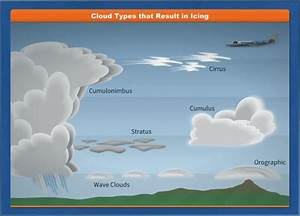 Cloud Identification For Pilots  Icing