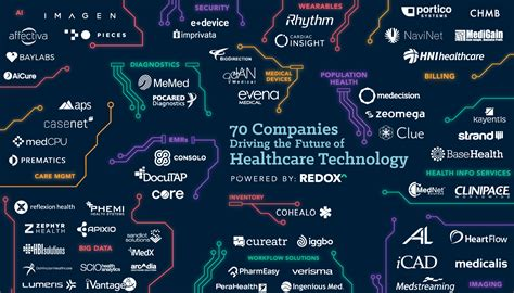 Health Information Technology Pay Scale by 70 Companies Driving The Future Of Healthcare Technology