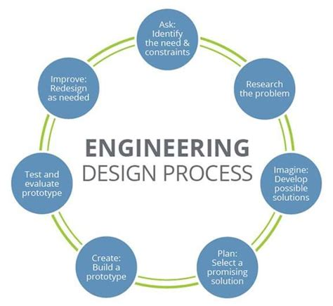 solving everyday problems   engineering design