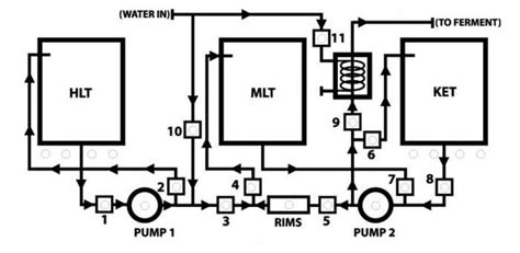 Plumbing Diagram For Brewing by Automated Brewery Valve Layout Diagrams Homebrewtalk