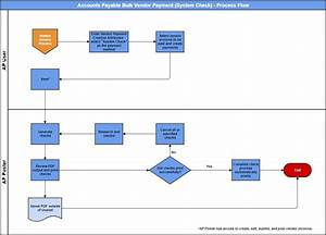 Ap Admin Guide - Accounts Payable Process Flows - Knowledge Center